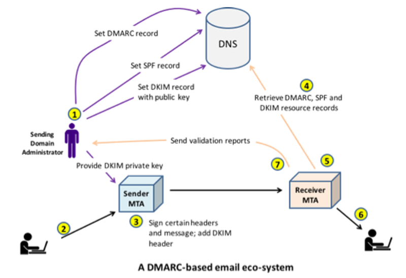 DMARC: The State of Domain-based Email Authentication