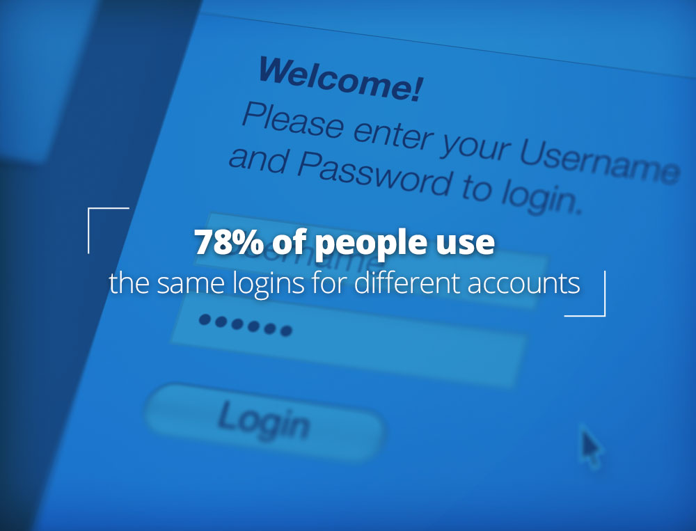 78% of people use the same logins for different accounts.