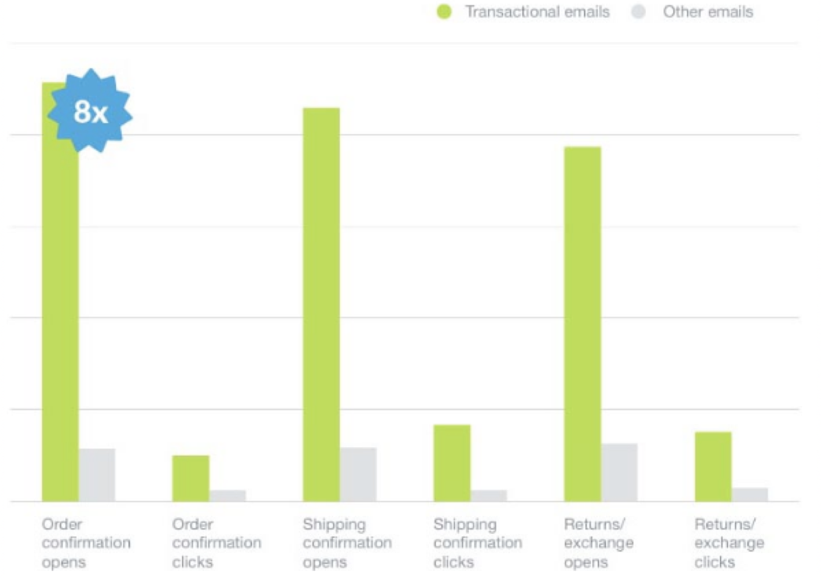 Transactional email are effective for marketing